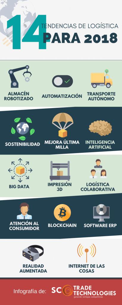 Infografía La logística del mañana - 14 tendencias para 2018